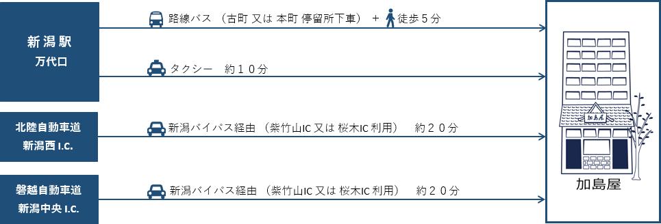 加島屋本店へのアクセス方法
